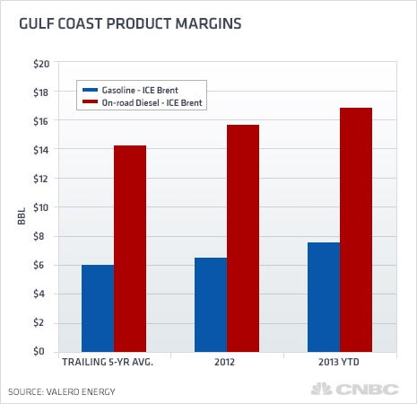 Gulf Coast product margins