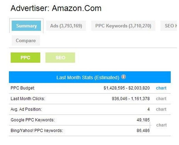 10 Common Google AdWords You Need to Stop Making -- Now