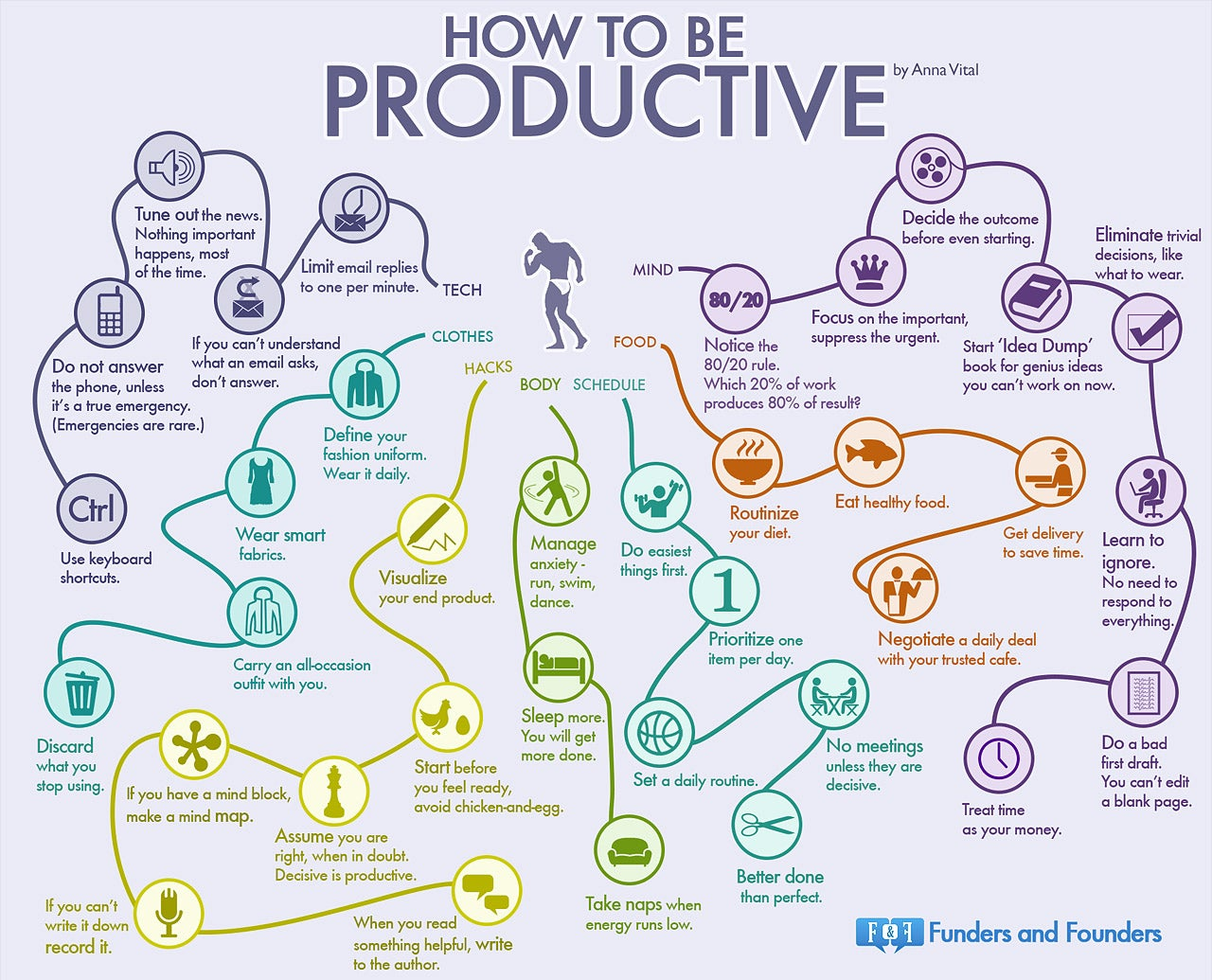Get it Done: 35 Habits of the Most Productive People (Infographic)