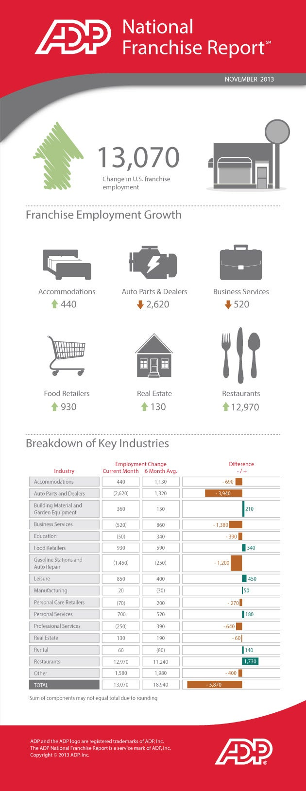 99 Percent of November's Franchise Growth Was in the Restaurant Industry (Infographic)