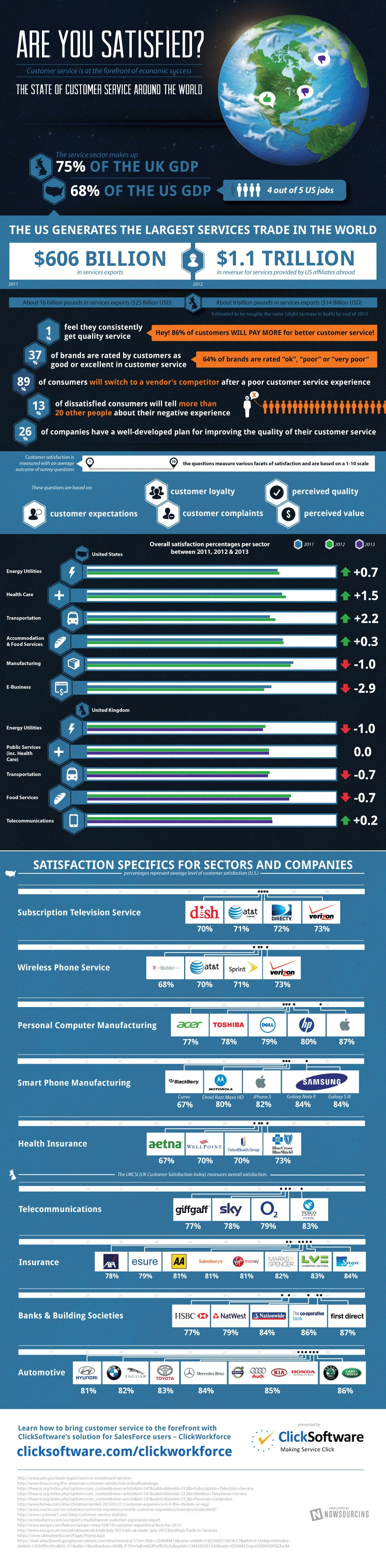 9 in 10 Customers Will Switch to the Competition If You Don't Treat Them Well (Infographic)