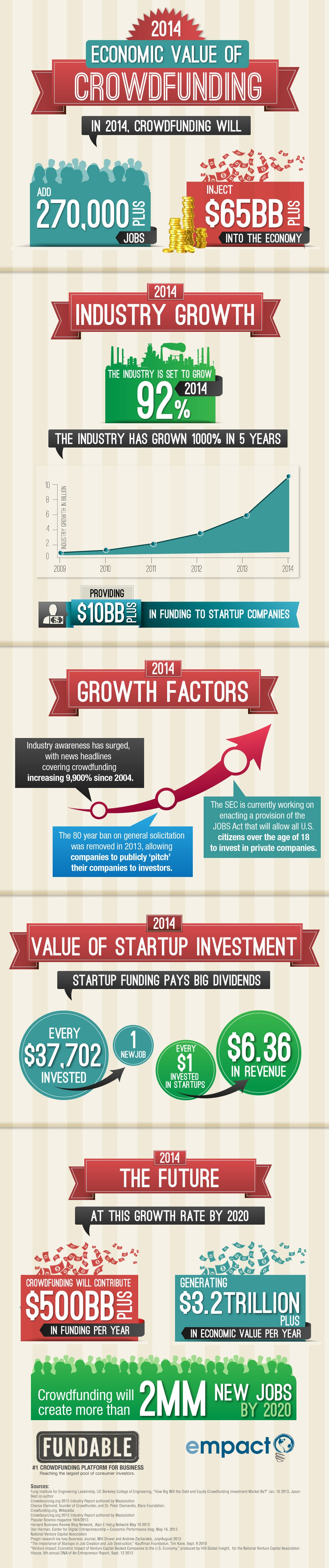Crowdfunding Seen Providing $65 Billion Boost to the Global Economy in 2014 (Infographic)