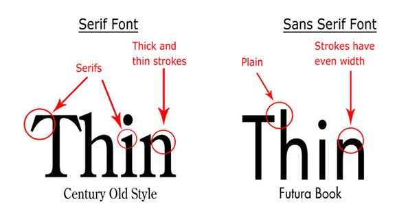 Online Marketing 101: How Typography Affects Conversions