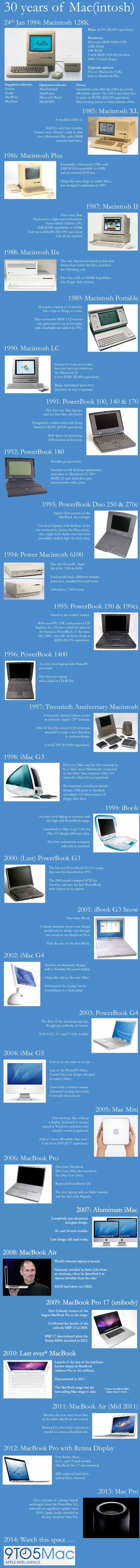 On the Mac's 30th Birthday, Apple Does Some Horn Tooting