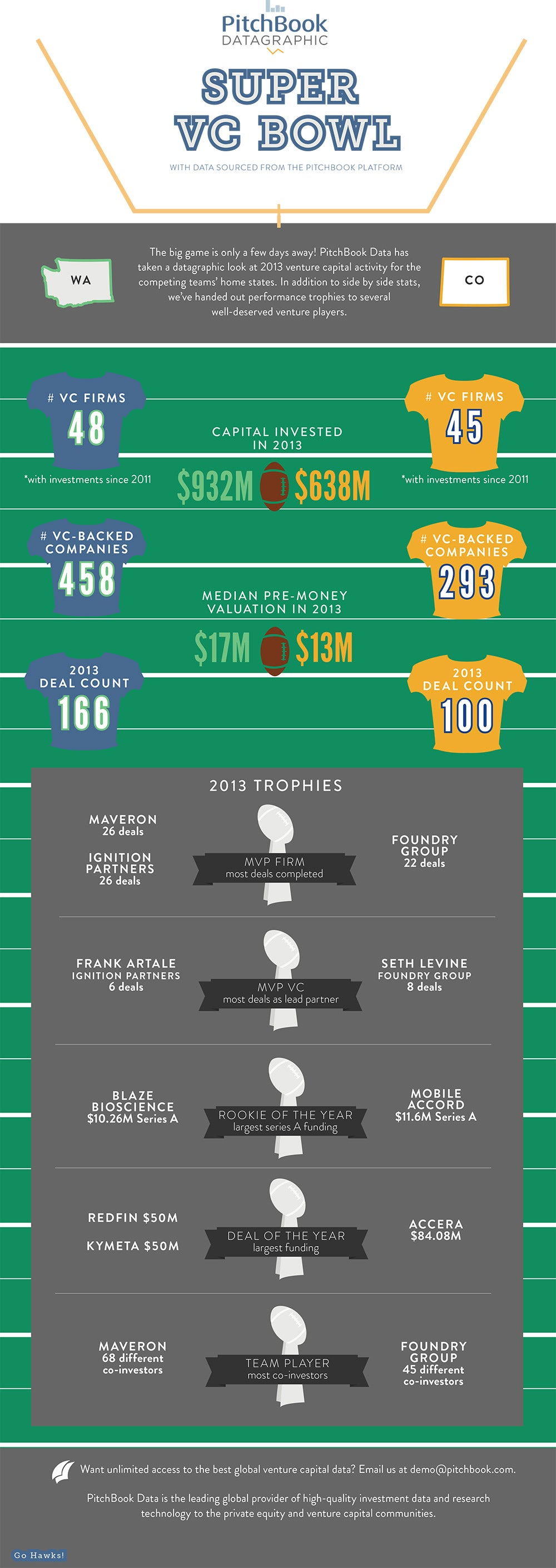 Who Would Win the VC Super Bowl: Washington or Colorado? (Infographic)