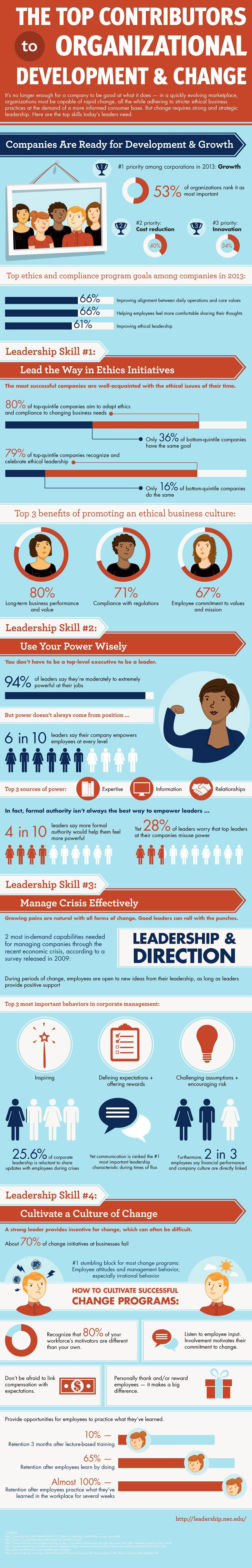 Are You a Good Leader? (Infographic)