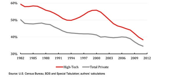 Study: The High-Tech Startup Slowdown Started Before the Recession