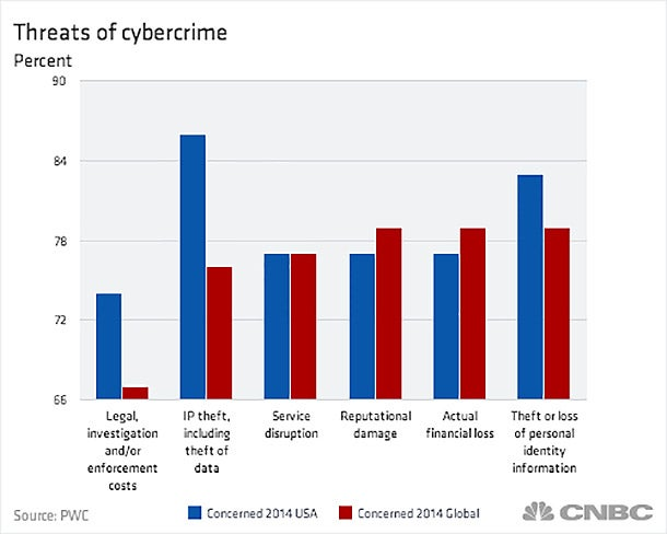 What cyberthreats are costing US companies