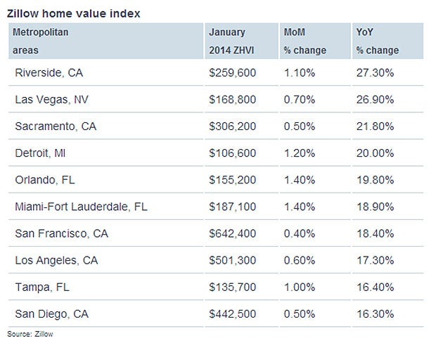 Cost of owning a home is spiking in 2014