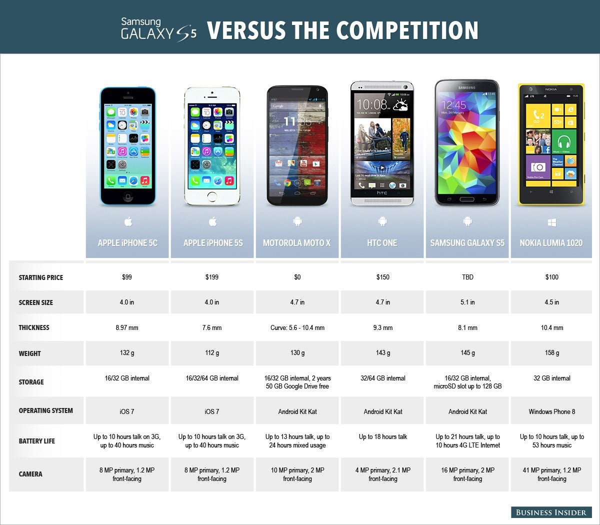 How Samsung's New Phone Stacks Up Against The Competition