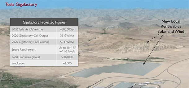 Tesla Seeks $1.6 Billion to Build a 'Gigafactory'