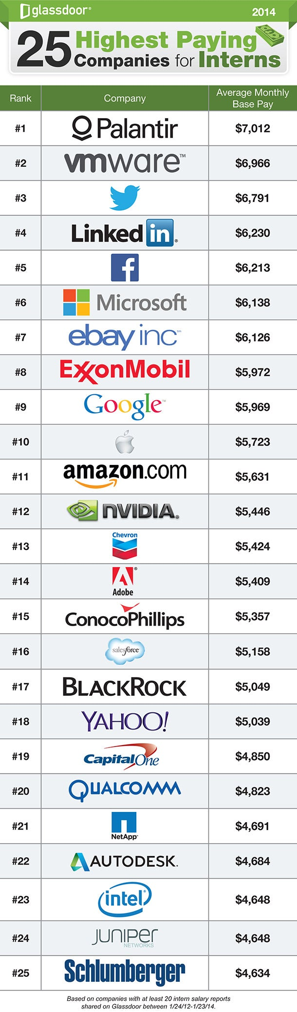 The 25 Highest-Paying Companies for Interns