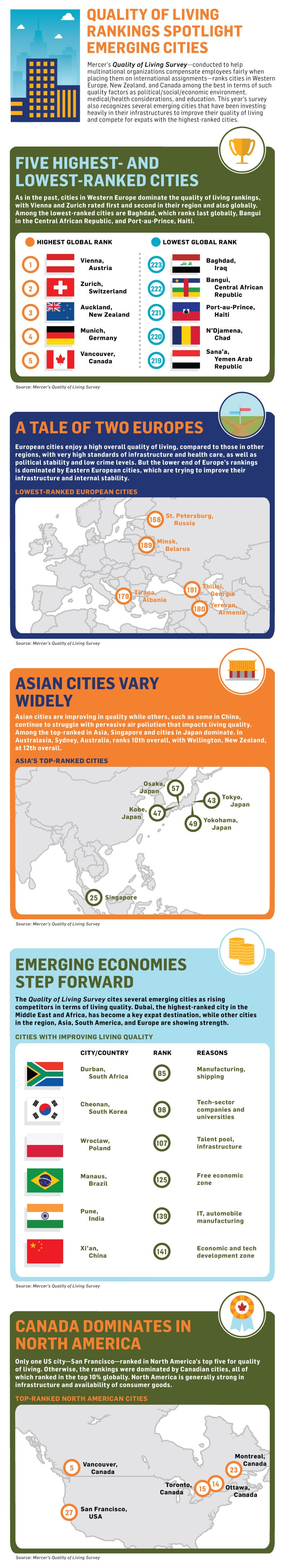 Quality of Life Around the World: The Best and Worst Cities (Infographic)