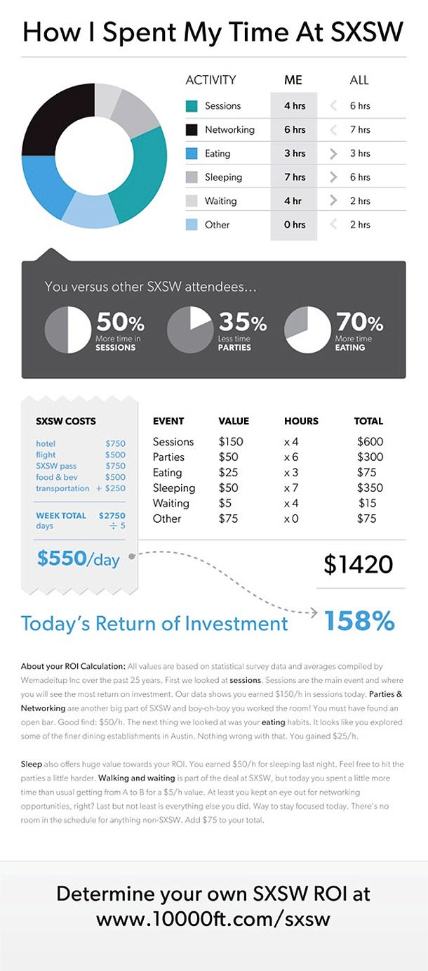 Calculate Your SXSW ROI (Interactive Infographic)