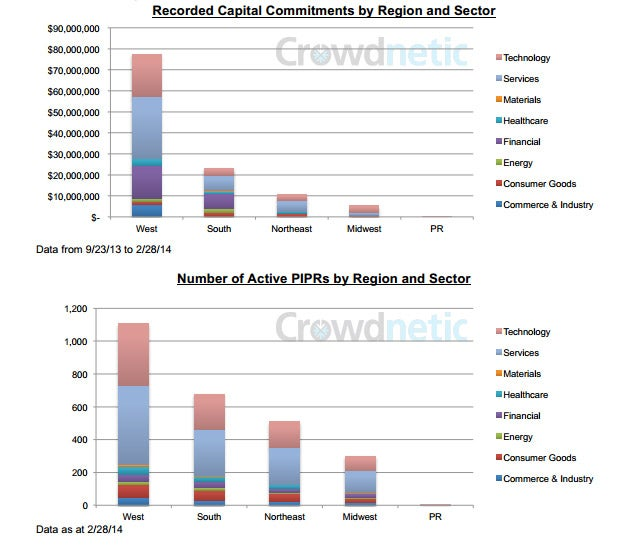 Private Companies Publicly Fundraising: Where's The Money Going