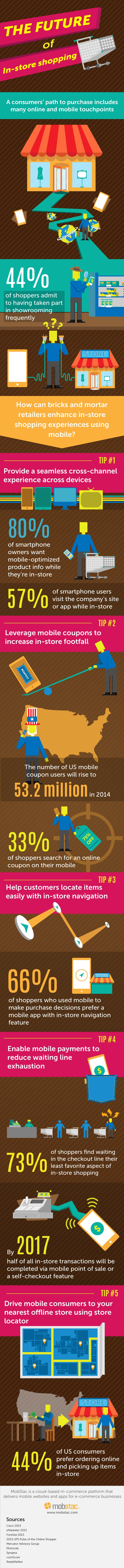 Mobile Phones Are Changing Retail. Here's How. (Infographic)