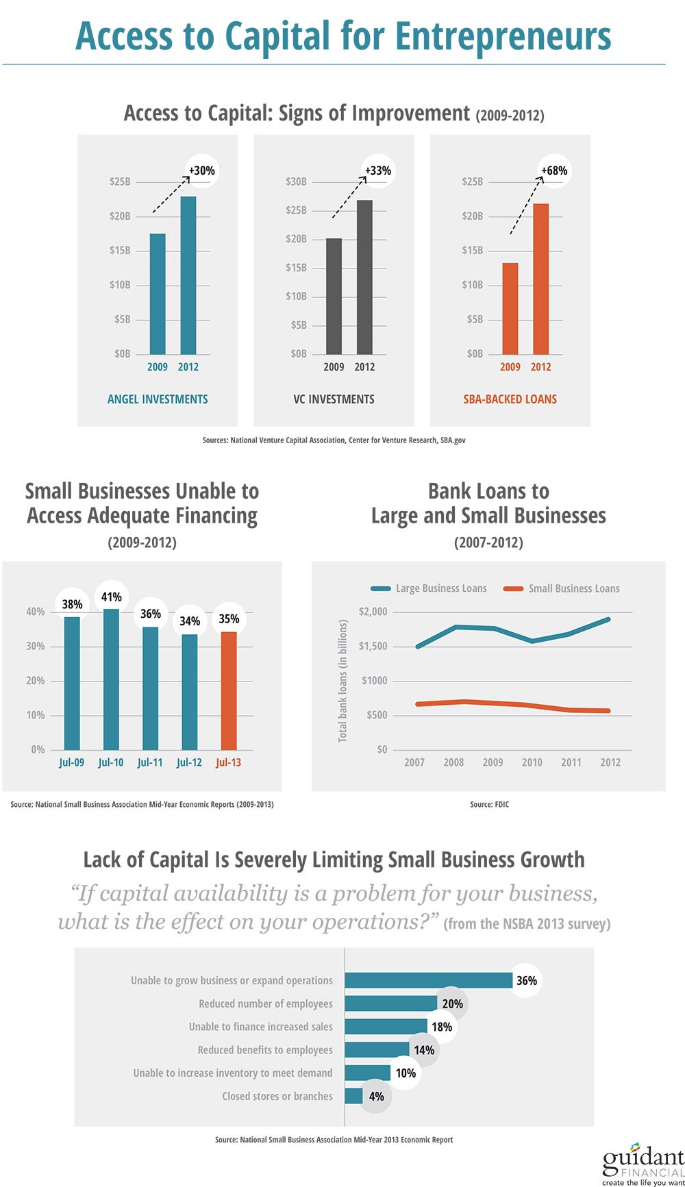 Has Access to Capital Really Improved for Entrepreneurs? (Infographic)