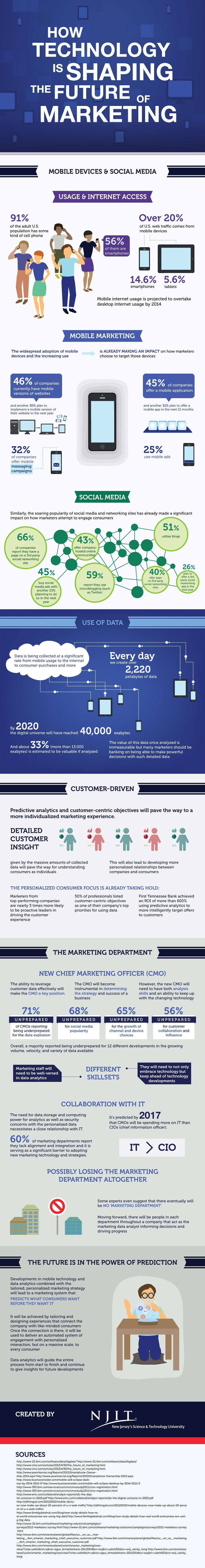 To Win at Marketing, Scrap Your Marketing Department and Hire a Data Geek (Infographic)
