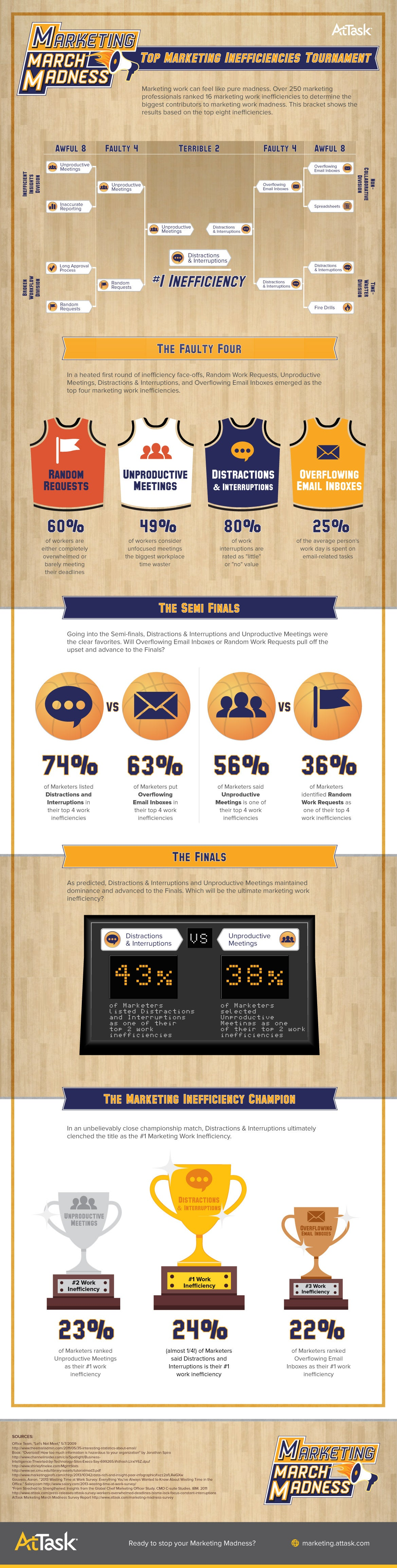 Why You Can't Get Anything Done Explained in a March Madness Bracket (Infographic)