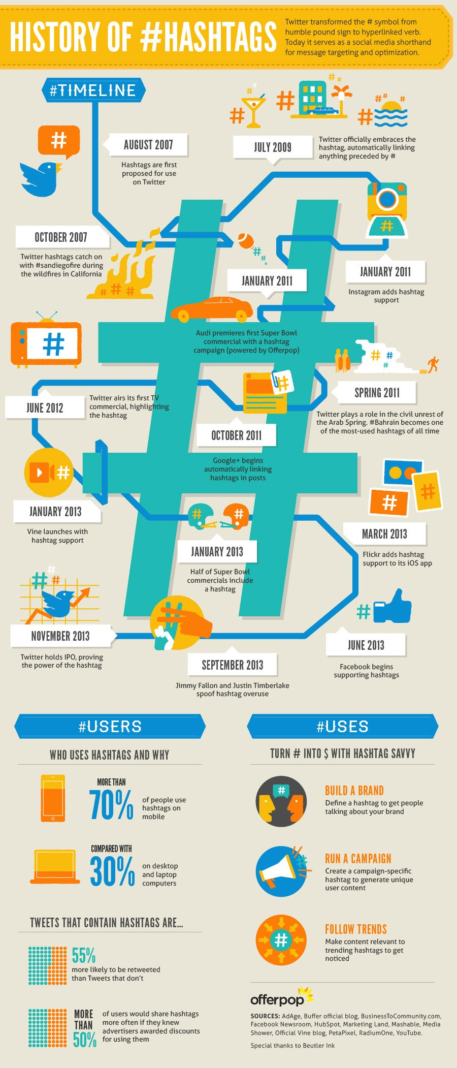 The Hashtag: The Search Bar for the Social Web (Infographic)