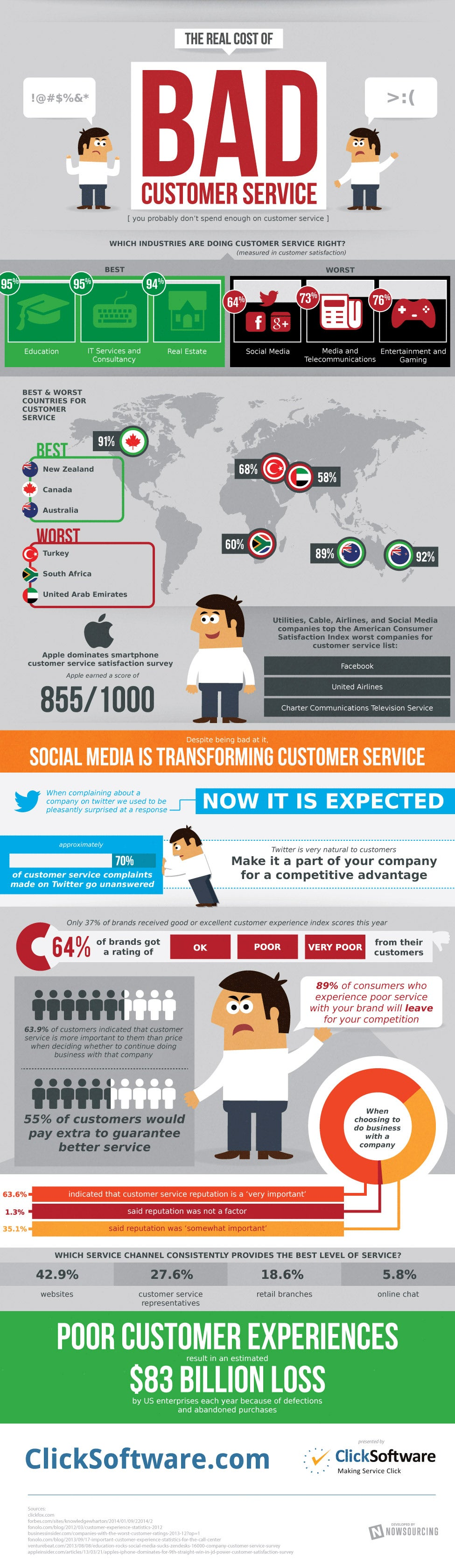 The Skyscraping Price of Bad Customer Service (Infographic)