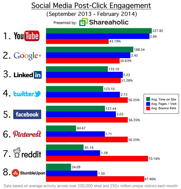 Your Customers Are Likely More Engaged on YouTube Than on Facebook or Twitter