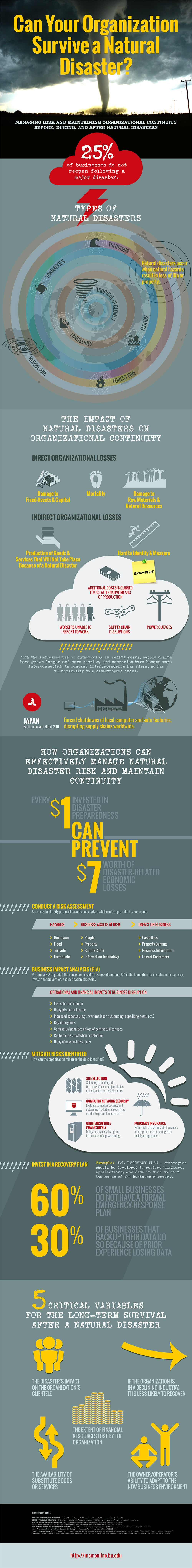 Natural Disasters Are Unavoidable. Is Your Business Ready? (Infographic)