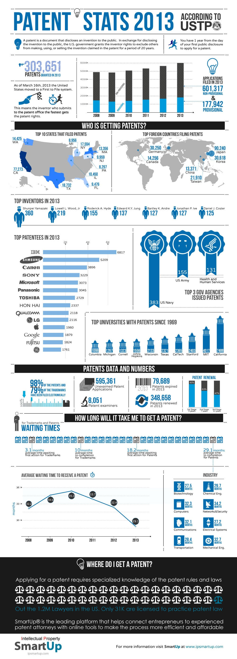 A Primer on Patents: Who's Getting Them, Where and How Long It's Taking (Infographic)