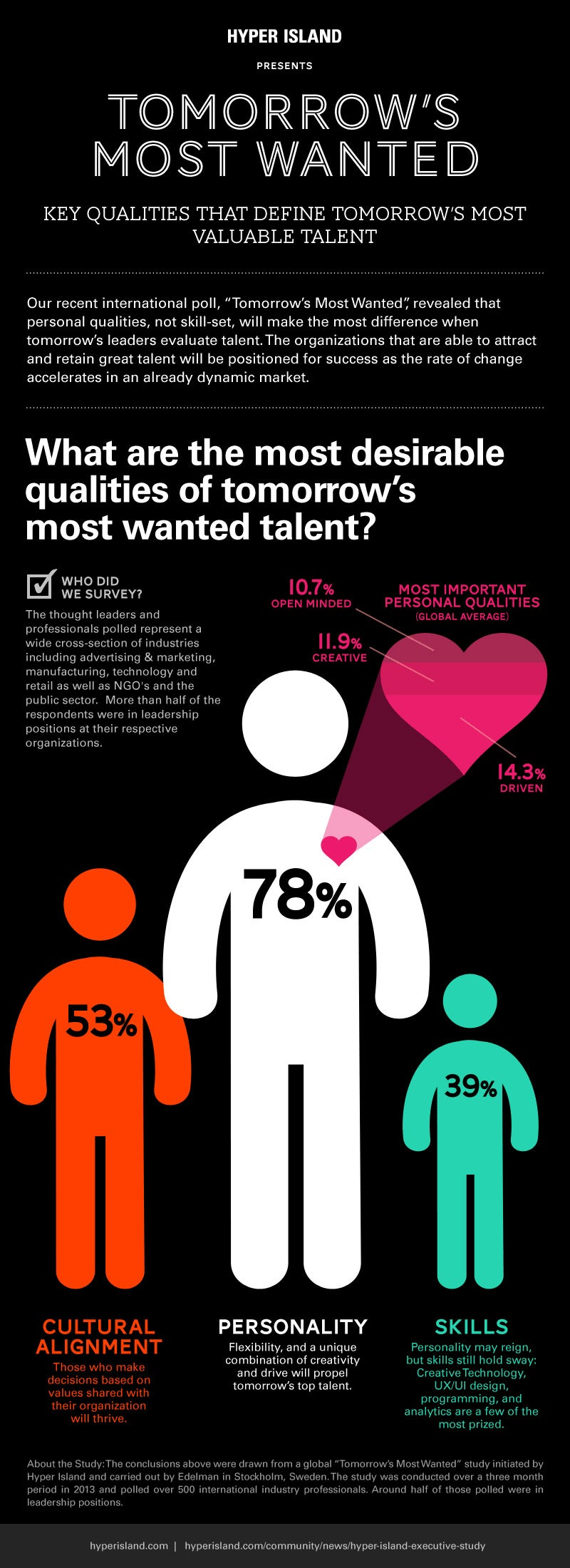 The Qualities That Matter Most to Employers (Infographic)