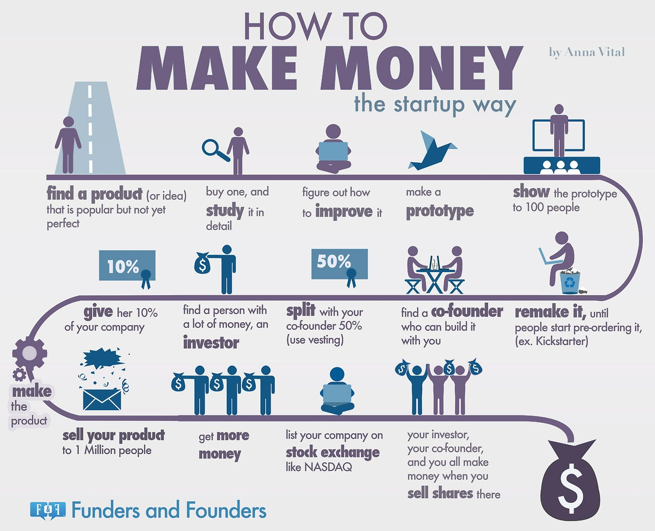 The Formula Startups Use to Make Billions (Infographic)