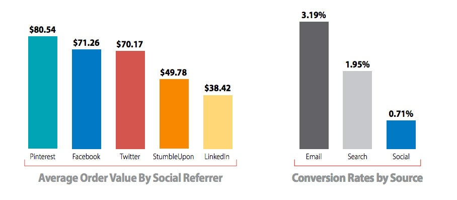 Average Order Value By Social Referrer and Conversion Rates by Source
