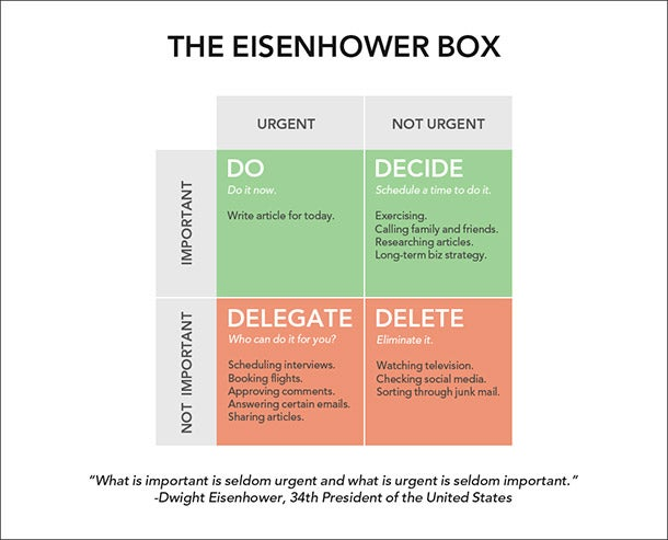 Use the 'Eisenhower Box' to Stop Wasting Time and Be More Productive