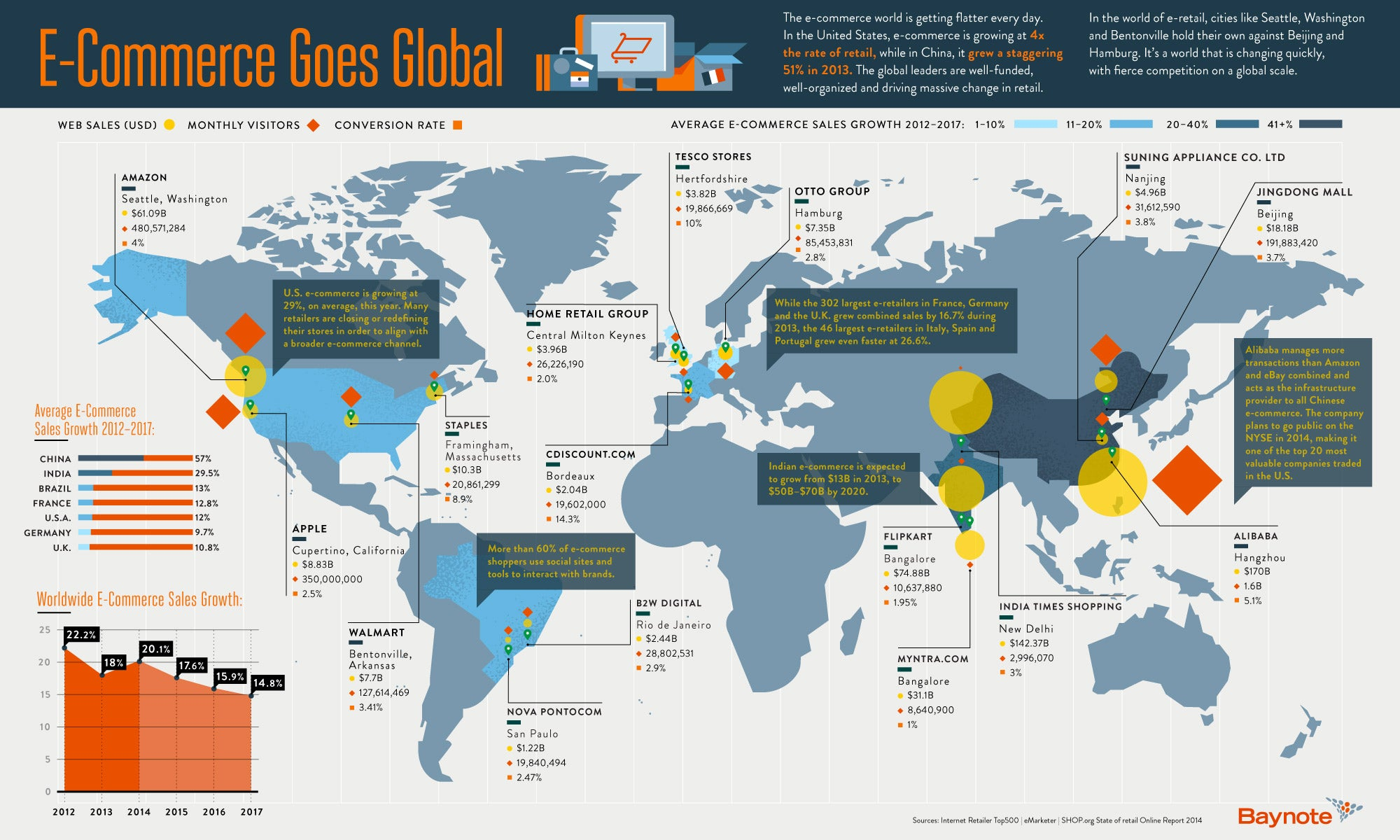 Where E-Commerce Is Booming. Hint: Think Outside the U.S. (Infographic)