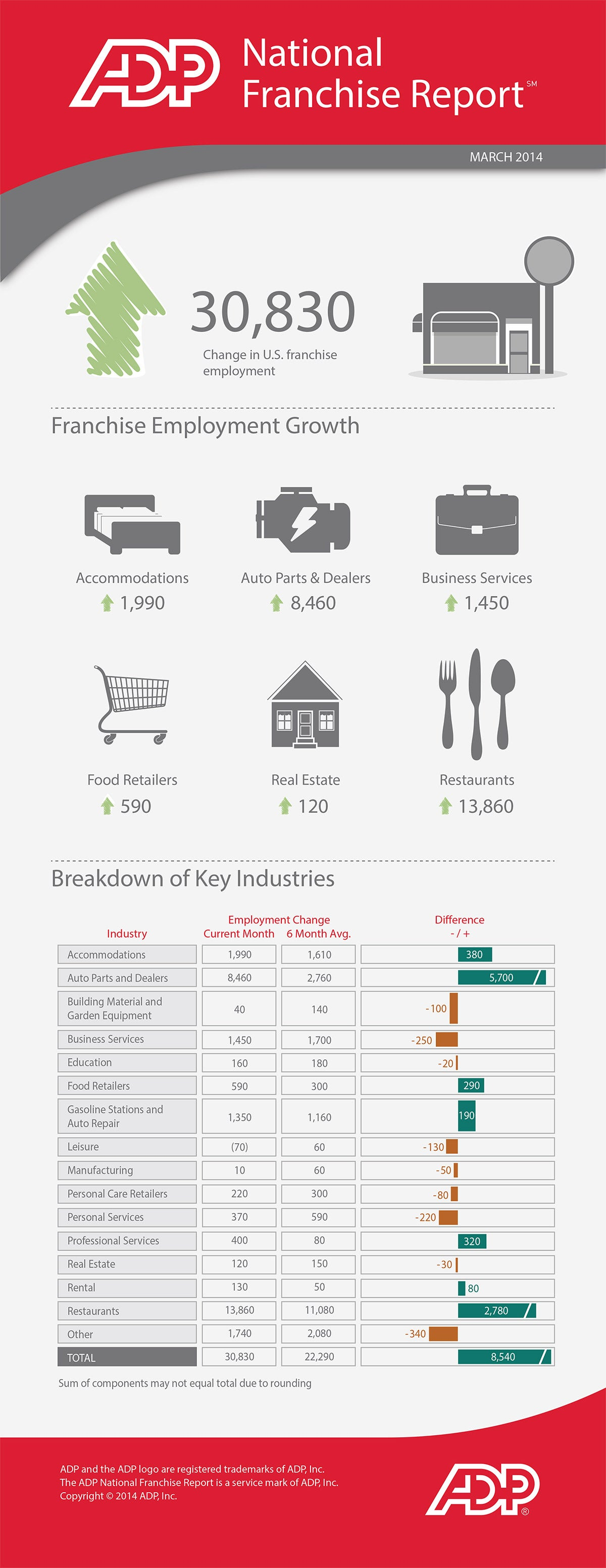 Restaurant Job Growth Rebounds in March (Infographic)