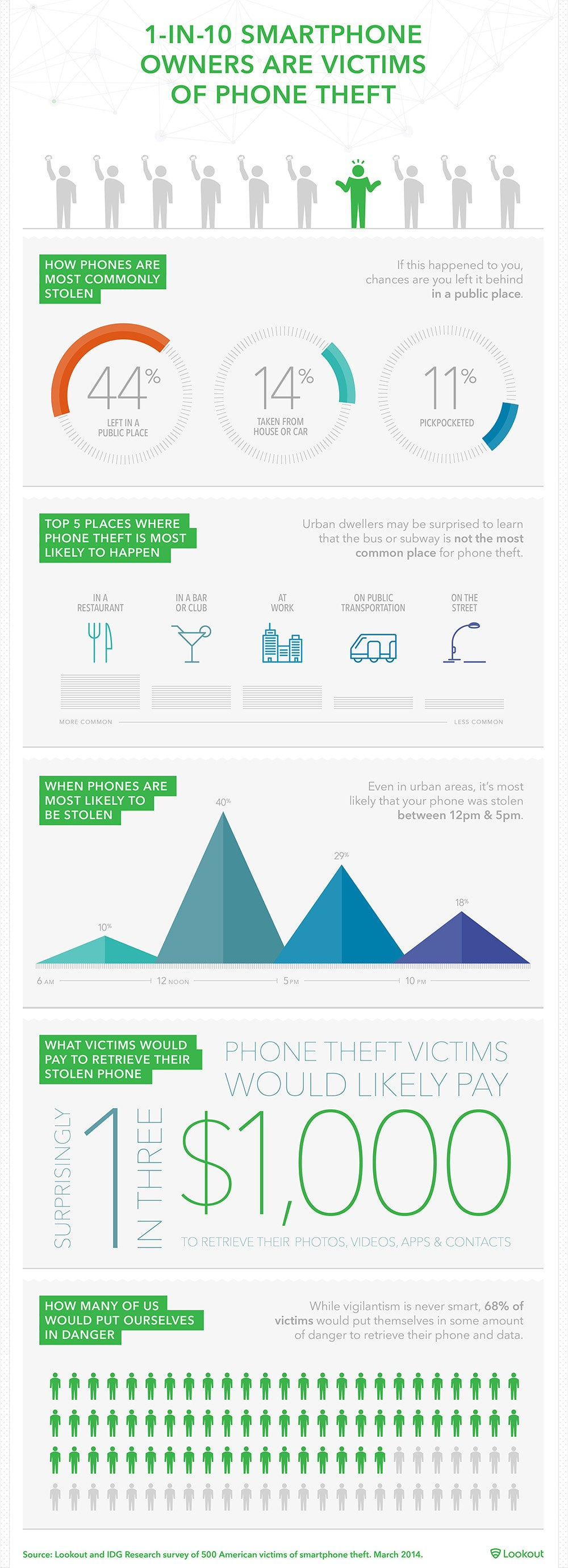 Watch Out: Here's Where Your Smartphone Is Most Likely to Get Stolen (Infographic)