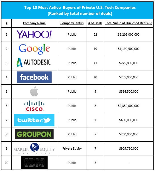 Which Company Led the Way For Tech Acquisitions in 2013?