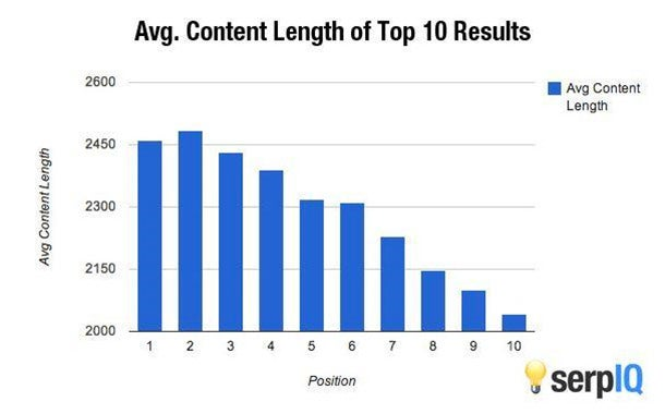 Average Content Length of Blog Post