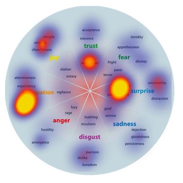 A Scientific Take on Viral Marketing