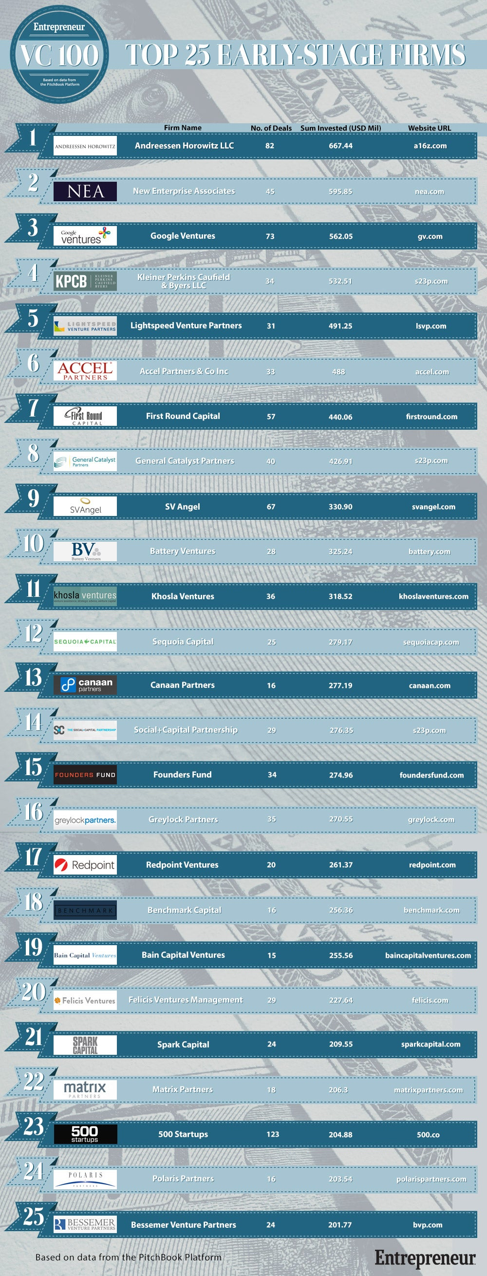 Top 25 Early-stage Firms