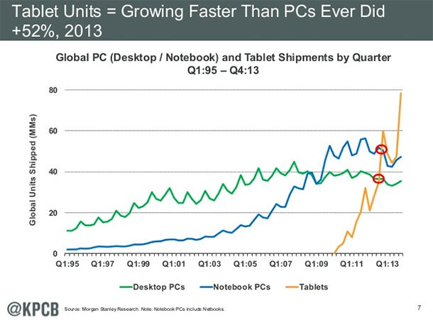 Mary Meeker: Tablet Shipments Are Growing Faster Than PCs Ever Did