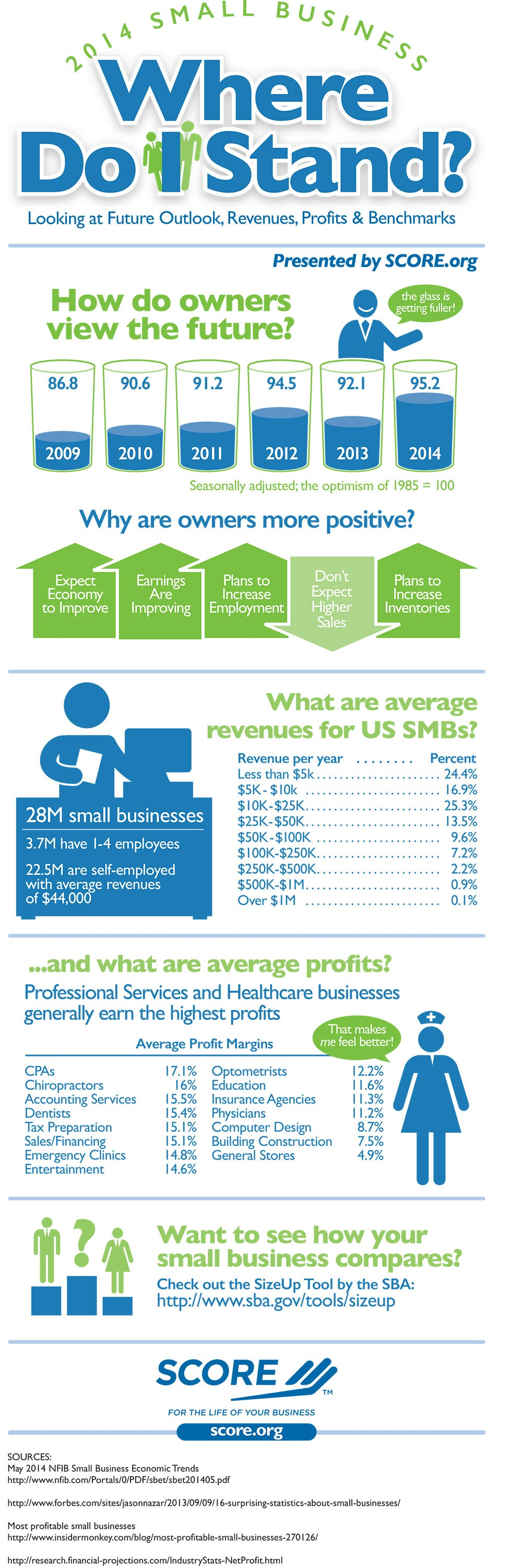 Small Business Owners Are Getting More Positive. Are You? (Infographic)