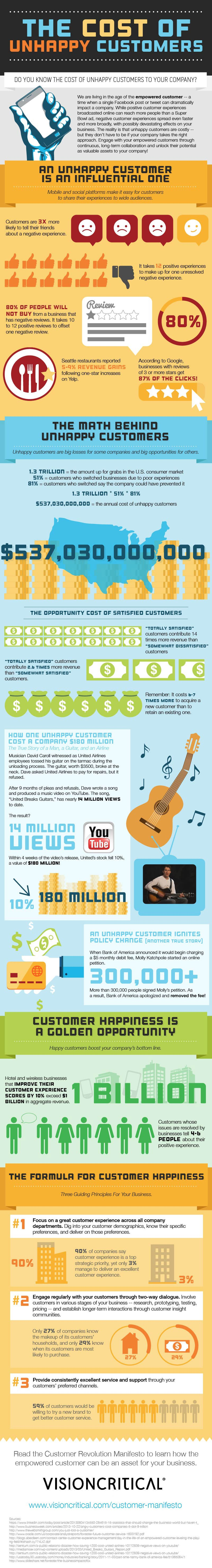 Why Businesses Can't Afford to Upset Customers (Infographic)