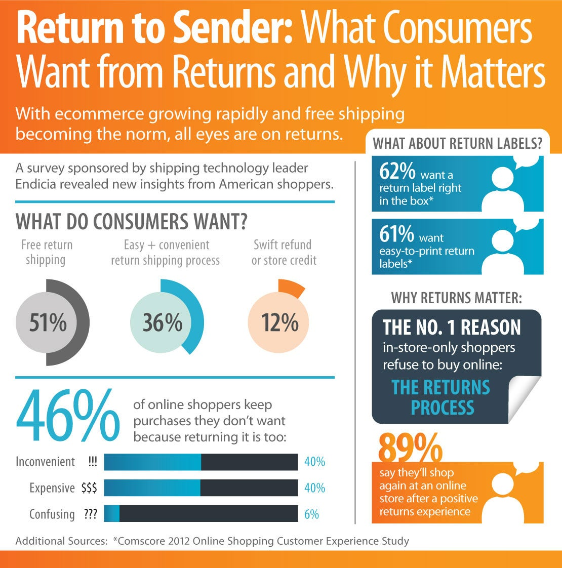 4 Things Shoppers Want in an Online Retailer's Return Policy