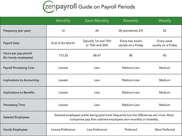 What Payroll Schedule Is Best For Your Business?  Payroll Schedule Template