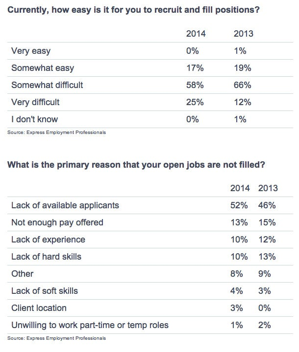 Employers say they can't fill jobs--and here's why