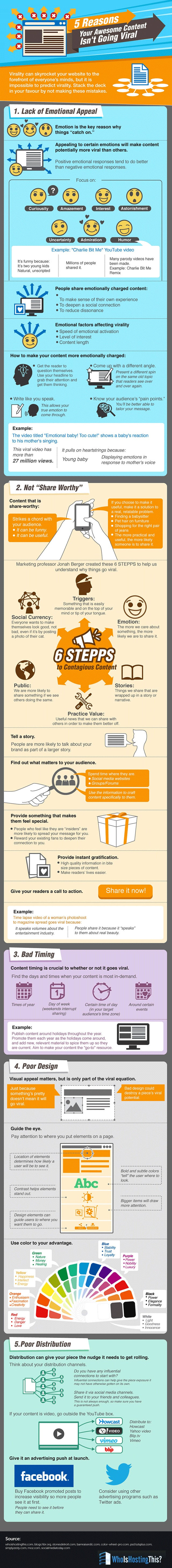Why Your Content Isn't Going Viral (Infographic)