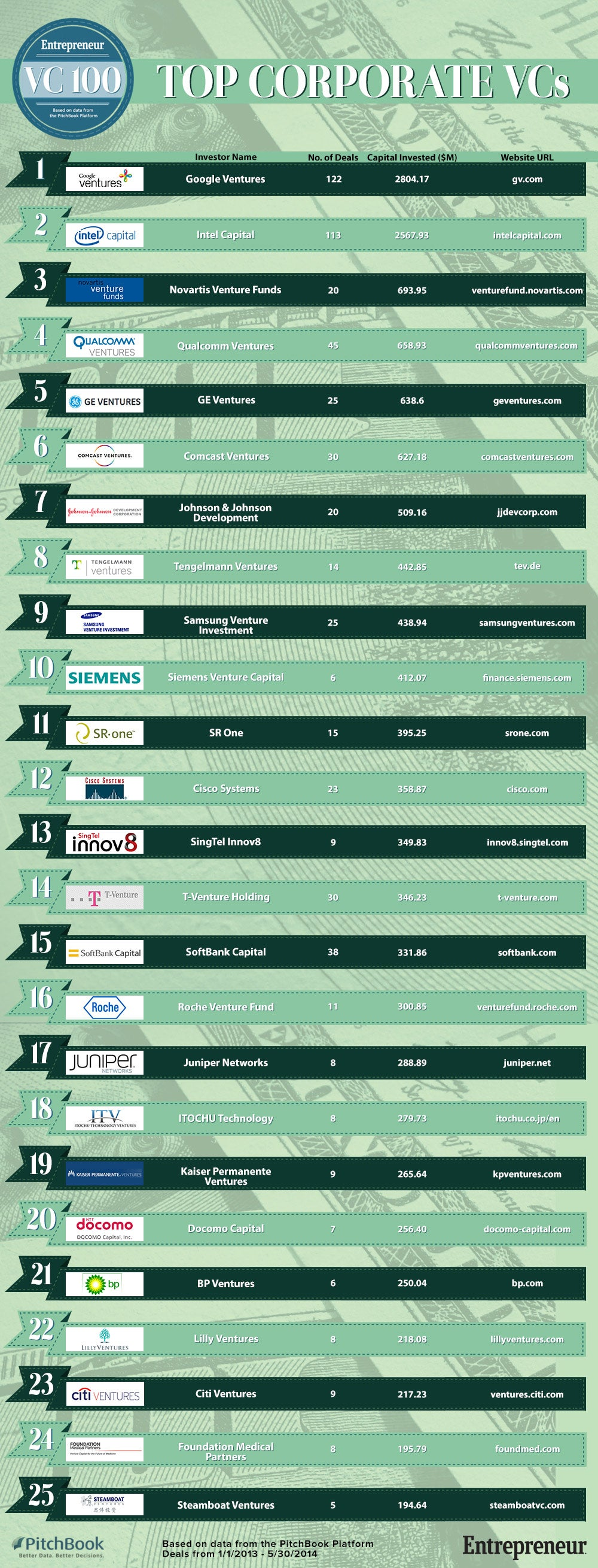 25 most active corporate VCs - money