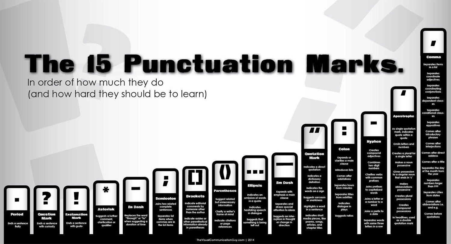 The hardest--and easiest--punctuation marks to use (Infographic)