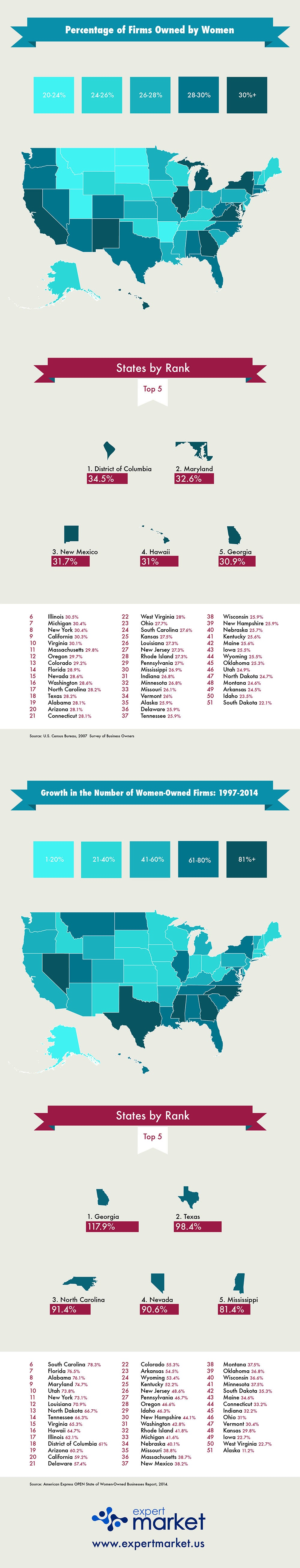 You'll Never Guess Where Female Entrepreneurship Is On the Rise (Infographic)
