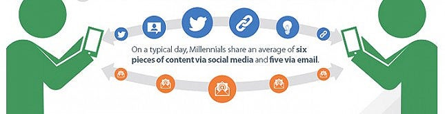 3 Ways to Market Your Content to Millennials